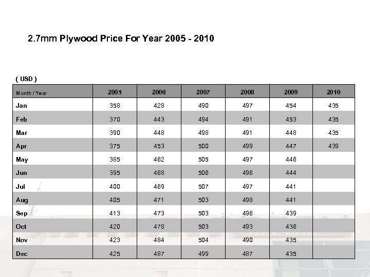 2. 7 mm Plywood Price For Year 2005 - 2010 ( USD ) 2005