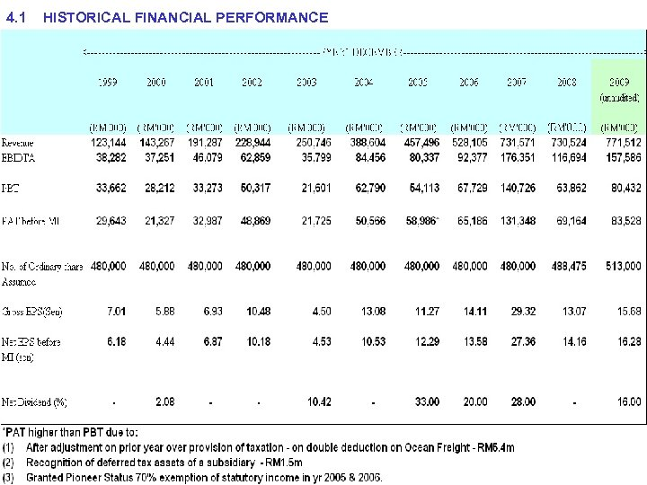 4. 1 HISTORICAL FINANCIAL PERFORMANCE