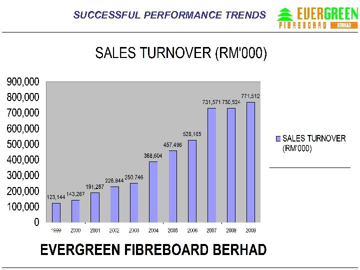 SUCCESSFUL PERFORMANCE TRENDS
