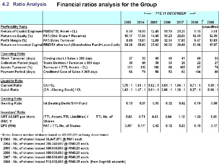 4. 2 Ratio Analysis Financial ratios analysis for the Group