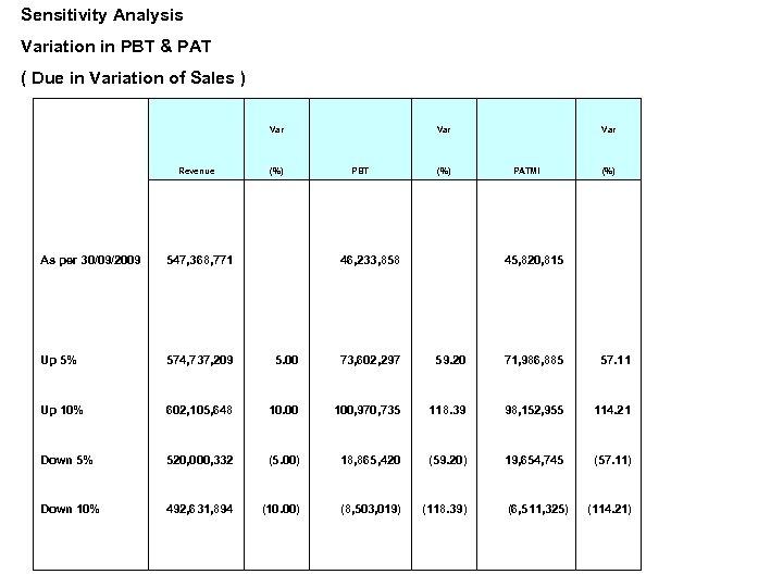 Sensitivity Analysis Variation in PBT & PAT ( Due in Variation of Sales )