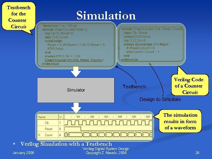 Verilog Digital System Design Z Navabi Mc Graw-Hill