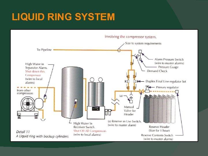 LIQUID RING SYSTEM