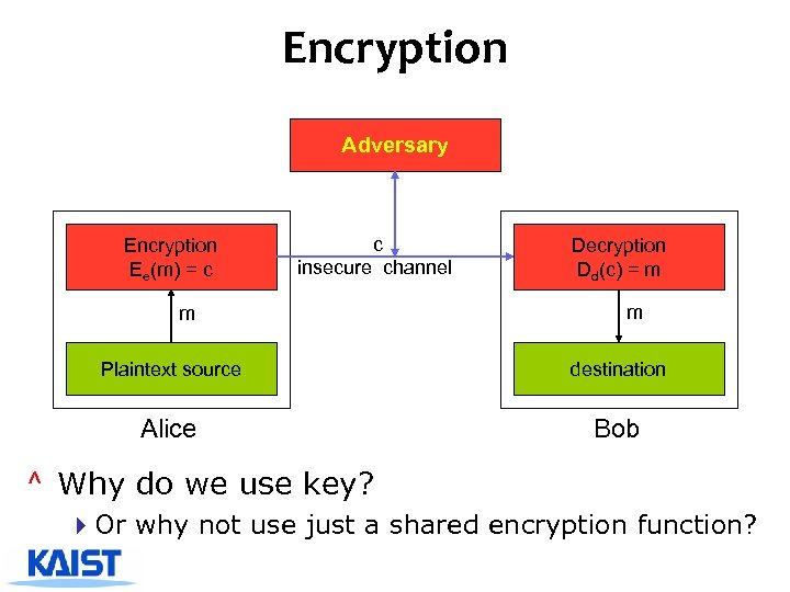 Encryption Adversary Encryption Ee(m) = c c insecure channel m Decryption Dd(c) = m