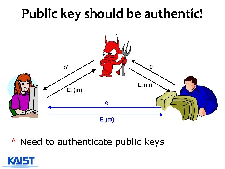 Public key should be authentic! e e' Ee(m) Ee'(m) e Ee(m) ^ Need to
