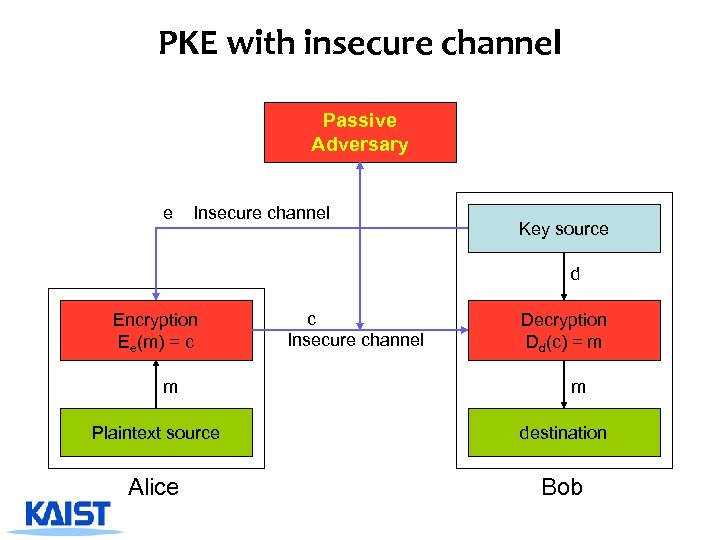 PKE with insecure channel Passive Adversary e Insecure channel Key source d Encryption Ee(m)