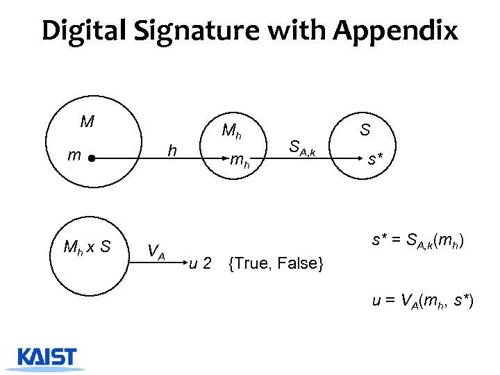 Digital Signature with Appendix M h m Mh x S VA Mh mh SA,