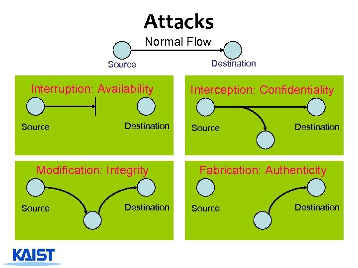 Attacks Normal Flow Source Interruption: Availability Source Destination Modification: Integrity Source Destination Interception: Confidentiality