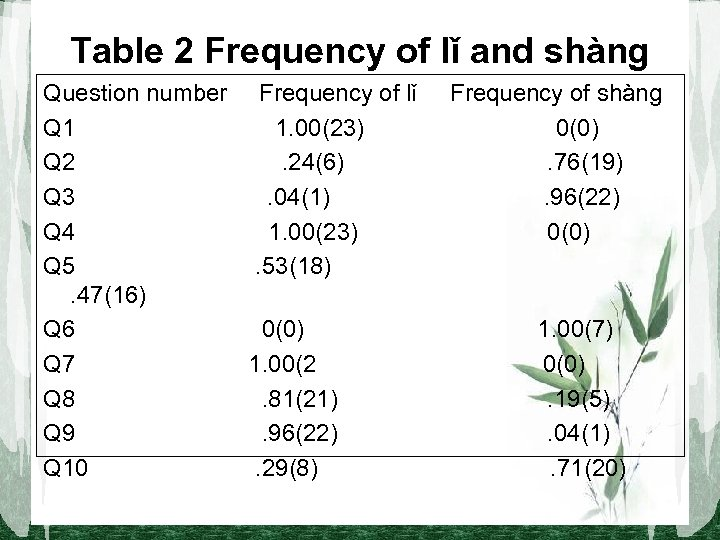 Table 2 Frequency of lǐ and shàng Question number Frequency of lǐ Q 1