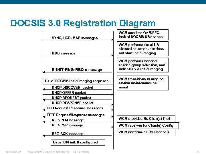 DOCSIS 3. 0 Registration Diagram SYNC, UCD, MAP messages WCM acquires QAM/FEC lock of