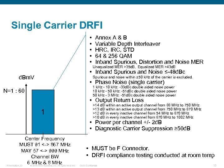 Single Carrier DRFI • • • Annex A & B Variable Depth Interleaver HRC,