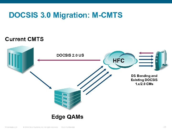 DOCSIS 3. 0 Migration: M-CMTS Current CMTS DOCSIS 2. 0 US HFC DS Bonding