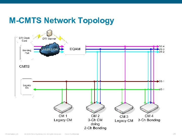 M-CMTS Network Topology Presentation_ID © 2006 Cisco Systems, Inc. All rights reserved. Cisco Confidential