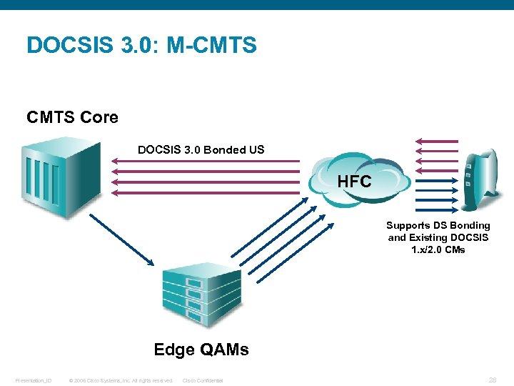 DOCSIS 3. 0: M-CMTS Core DOCSIS 3. 0 Bonded US HFC Supports DS Bonding