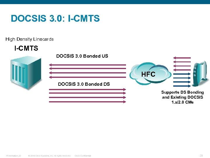 DOCSIS 3. 0: I-CMTS High Density Linecards I-CMTS DOCSIS 3. 0 Bonded US HFC