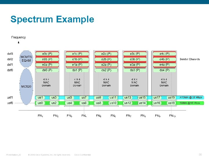 Spectrum Example Presentation_ID © 2006 Cisco Systems, Inc. All rights reserved. Cisco Confidential 30