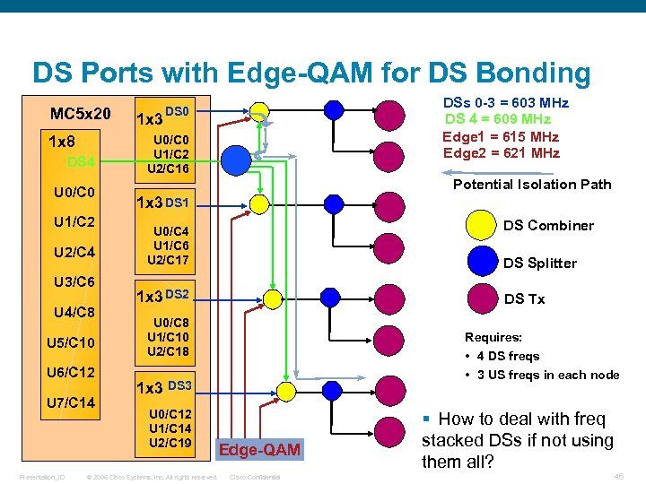 DS Ports with Edge-QAM for DS Bonding MC 5 x 20 1 x 8