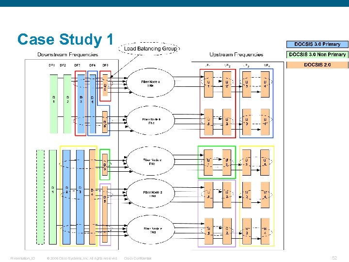 Case Study 1 Presentation_ID © 2006 Cisco Systems, Inc. All rights reserved. Cisco Confidential