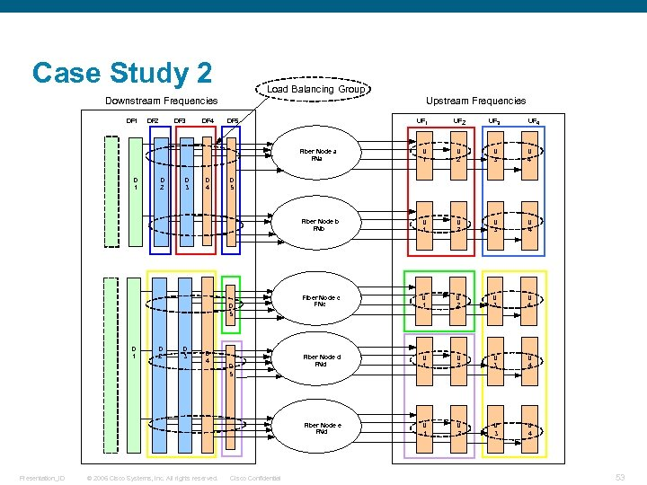Case Study 2 Load Balancing Group Upstream Frequencies Downstream Frequencies D 2 D 3