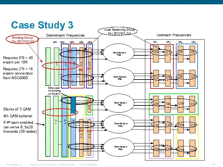 Case Study 3 Bonding Group For DOCSIS 3. 0 Load Balancing Group For DOCSIS