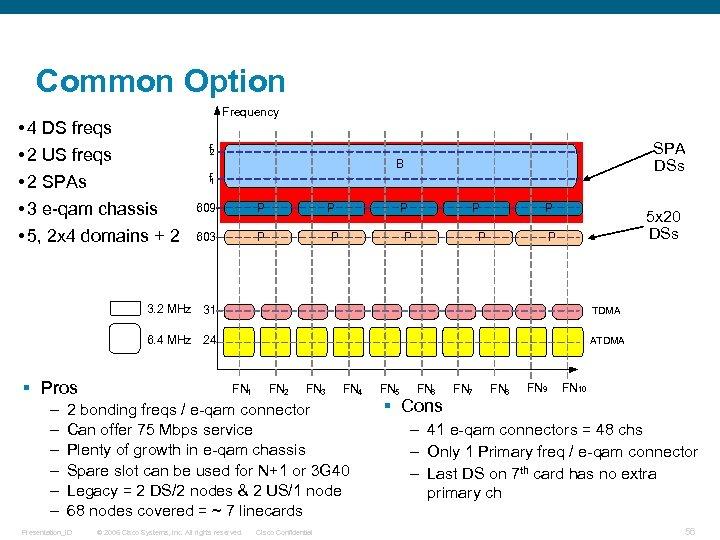 Common Option • 4 DS freqs • 2 US freqs • 2 SPAs •