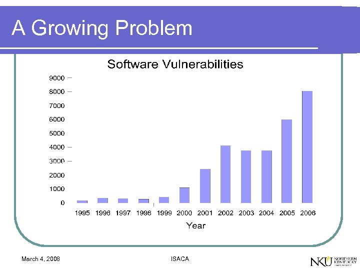 A Growing Problem March 4, 2008 ISACA