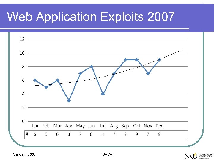 Web Application Exploits 2007 March 4, 2008 ISACA