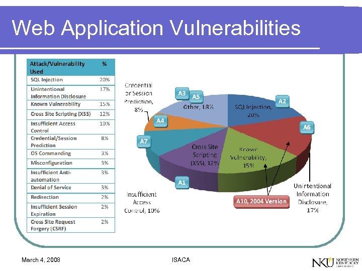 Web Application Vulnerabilities March 4, 2008 ISACA