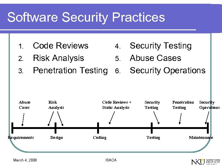 Software Security Practices 1. 2. 3. Code Reviews 4. Risk Analysis 5. Penetration Testing