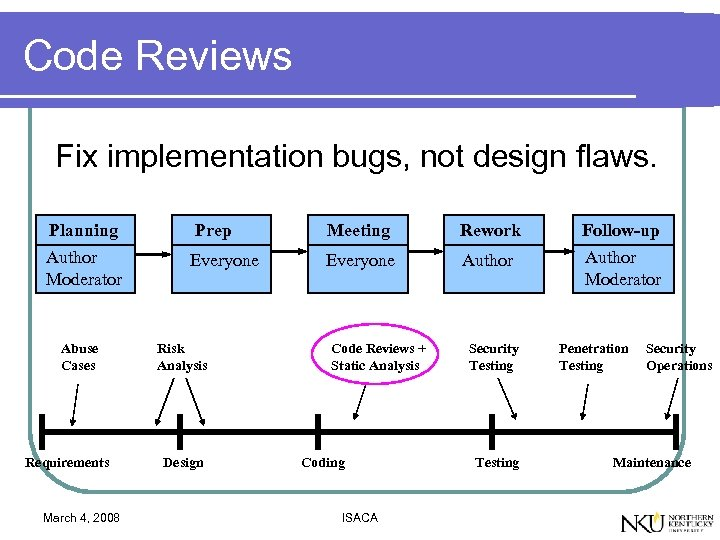 Code Reviews Fix implementation bugs, not design flaws. Planning Prep Meeting Rework Follow-up Author