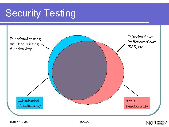 Security Testing Injection flaws, buffer overflows, XSS, etc. Functional testing will find missing functionality.
