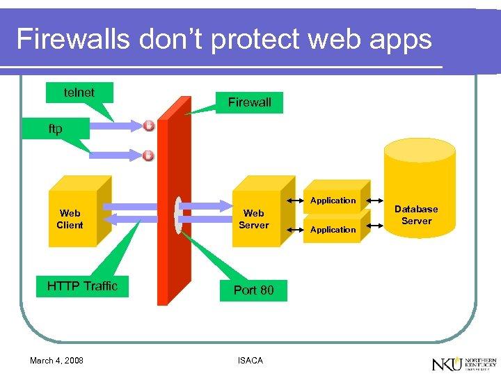 Firewalls don't protect web apps telnet Firewall ftp Application Web Client HTTP Traffic March