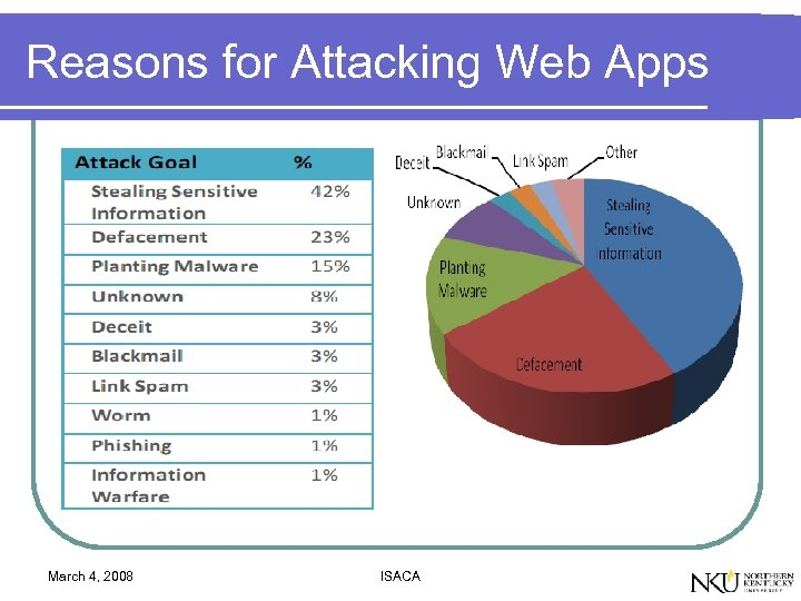 Reasons for Attacking Web Apps March 4, 2008 ISACA