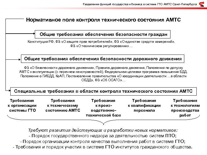 Разделение функций государства и бизнеса в системе ГТО АМТС Санкт-Петербурга Нормативное поле контроля технического