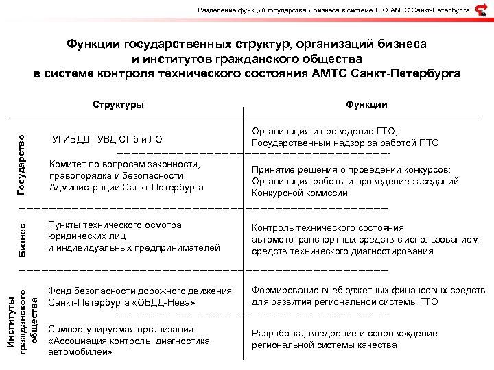 Разделение функций государства и бизнеса в системе ГТО АМТС Санкт-Петербурга Функции государственных структур, организаций