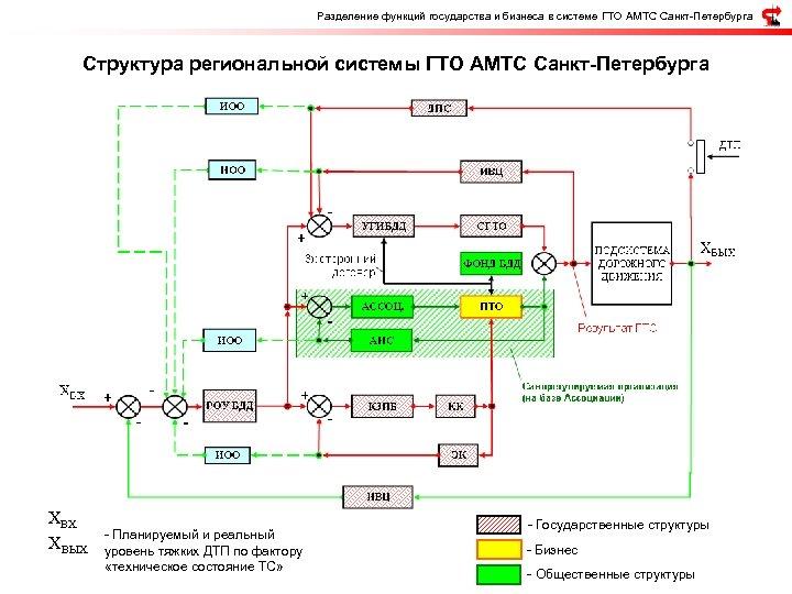 Разделение функций государства и бизнеса в системе ГТО АМТС Санкт-Петербурга Структура региональной системы ГТО