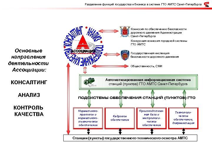 Разделение функций государства и бизнеса в системе ГТО АМТС Санкт-Петербурга Комиссия по обеспечению безопасности