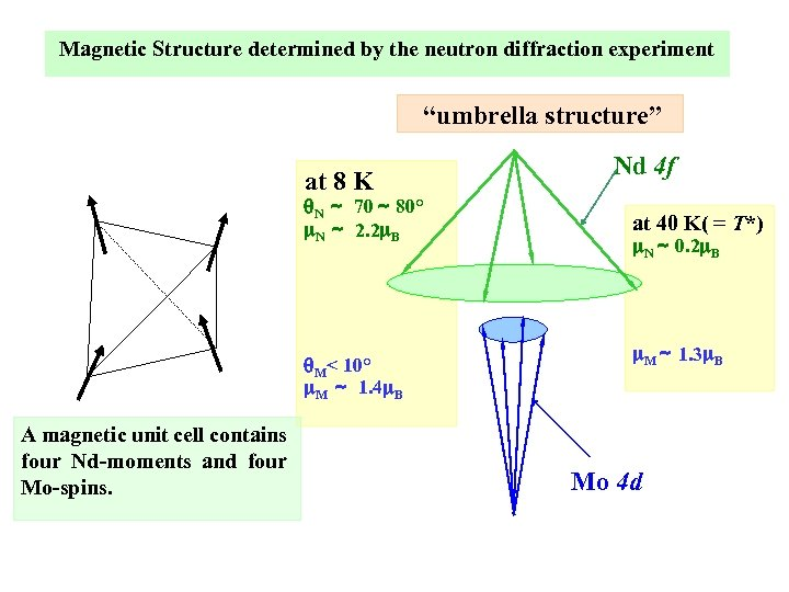 """Magnetic Structure determined by the neutron diffraction experiment """"umbrella structure"""" at 8 K q."""