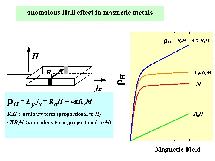 anomalous Hall effect in magnetic metals r. H = Ro. H + 4 p
