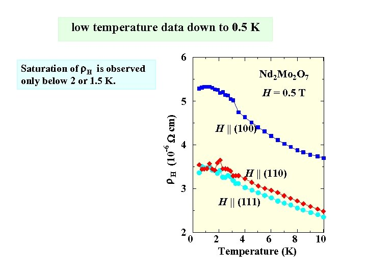 low temperature data down to 0. 5 K 6 Saturation of r. H is