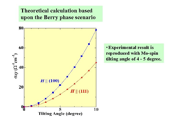 Theoretical calculation based upon the Berry phase scenario ・Experimental result is reproduced with Mo-spin