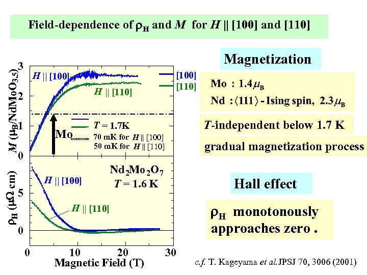 Field-dependence of r. H and M for H    [100] and [110] Magnetization M