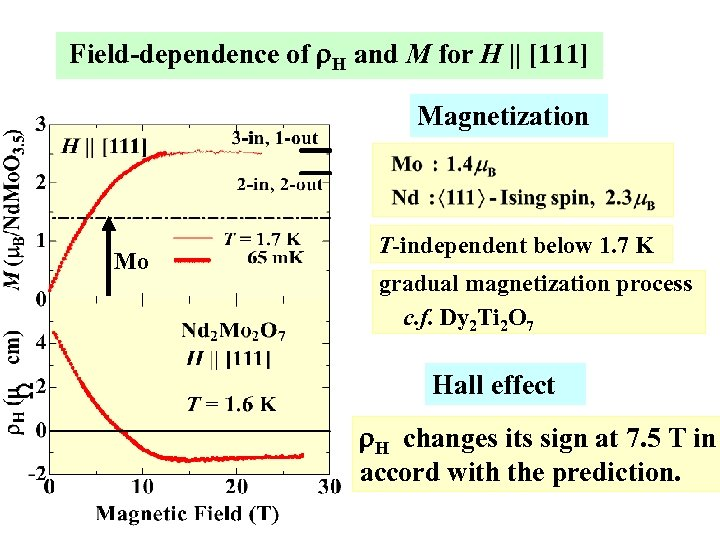 Field-dependence of r. H and M for H    [111] Magnetization Mo T-independent below