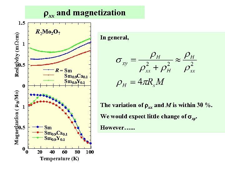 rxx and magnetization Resistivity (m W cm) 1. 5 R 2 Mo 2 O