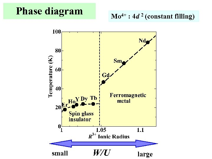 Phase diagram small Mo 4+ : 4 d 2 (constant filling) W/U large