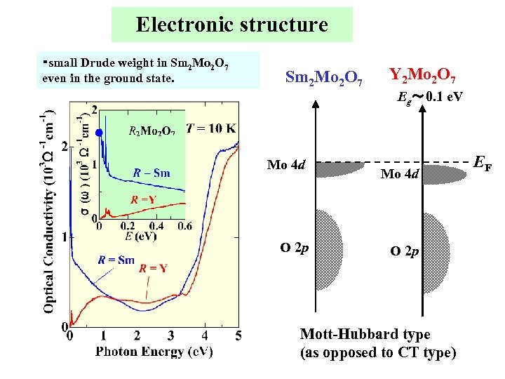 Electronic structure ・small Drude weight in Sm 2 Mo 2 O 7 even in