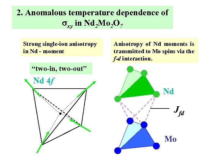 2. Anomalous temperature dependence of sxy in Nd 2 Mo 2 O 7 Strong
