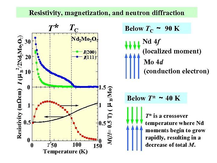 Resistivity, magnetization, and neutron diffraction TC Below TC ~ 90 K Nd 2 Mo