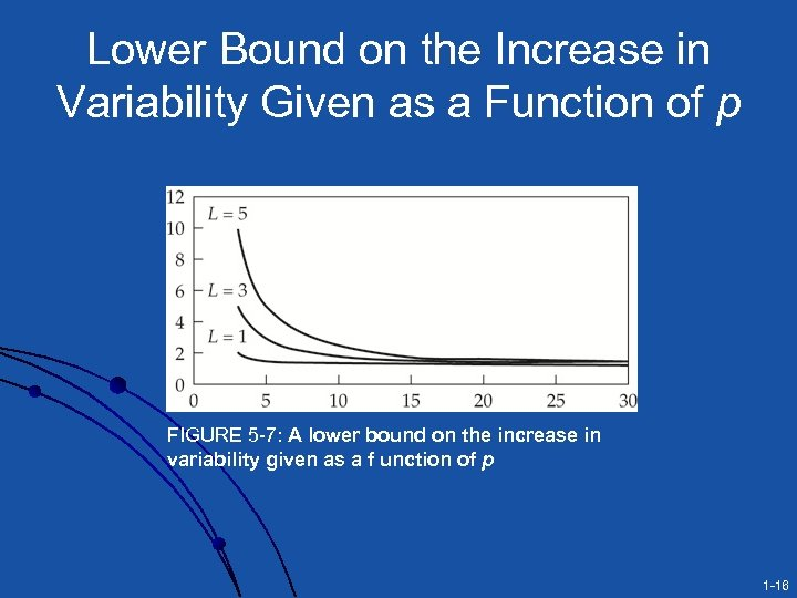 Lower Bound on the Increase in Variability Given as a Function of p FIGURE
