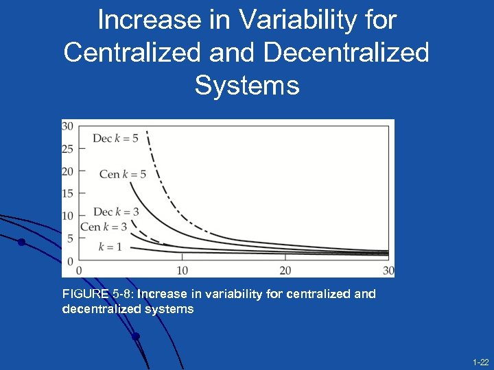 Increase in Variability for Centralized and Decentralized Systems FIGURE 5 -8: Increase in variability